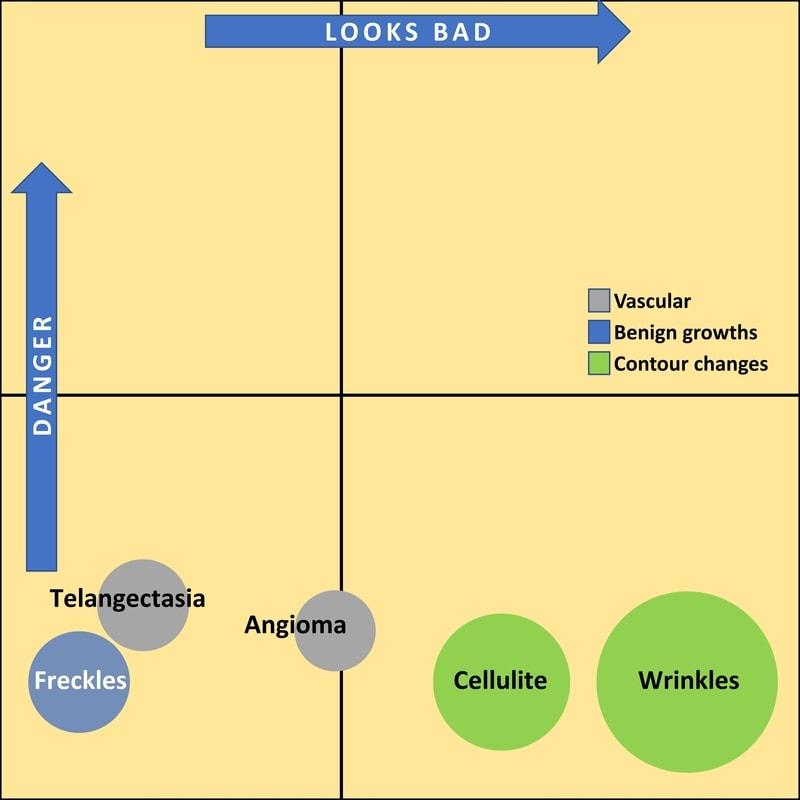 Skin lesion chart with telangectasias