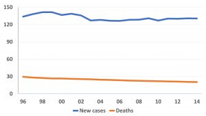Breast cancer incidence and mortality